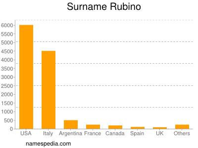Surname Rubino
