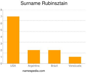 Familiennamen Rubinsztain