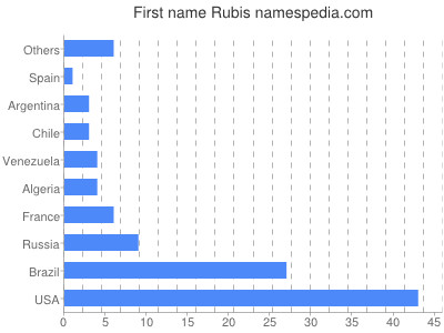 Given name Rubis