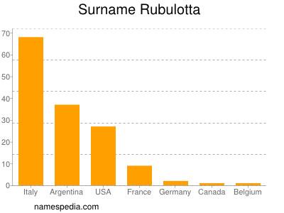 Surname Rubulotta