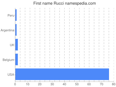 Given name Rucci
