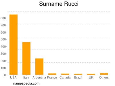 Surname Rucci