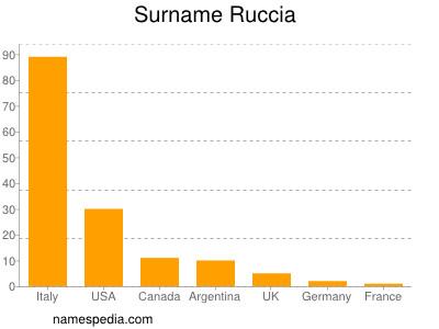 Familiennamen Ruccia