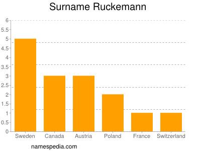 Surname Ruckemann