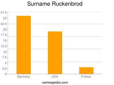 Surname Ruckenbrod