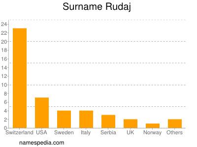 Surname Rudaj