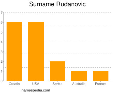 Surname Rudanovic