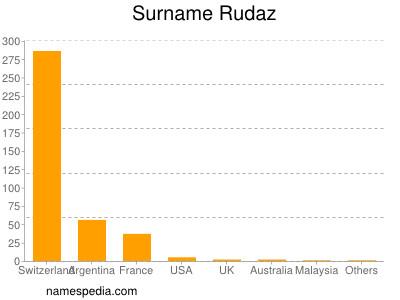 Familiennamen Rudaz