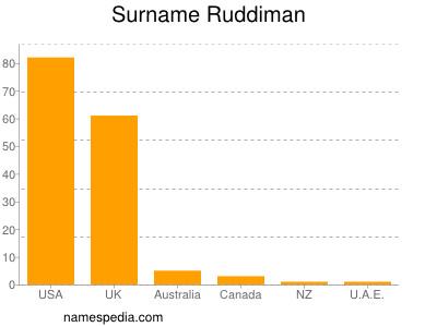Familiennamen Ruddiman