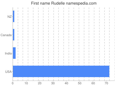 Given name Rudelle