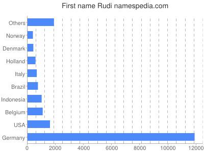 Given name Rudi