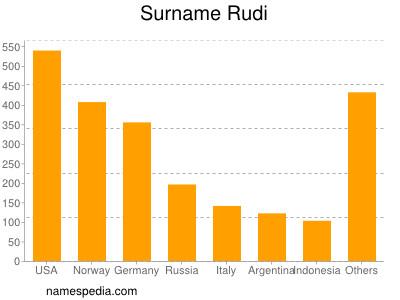 Surname Rudi