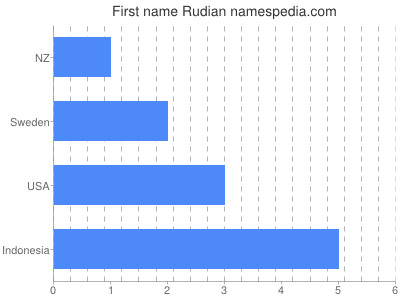 Given name Rudian