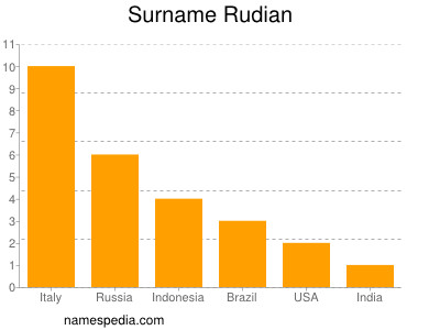 Surname Rudian