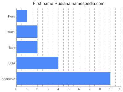 Given name Rudiana