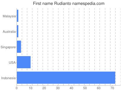 Given name Rudianto