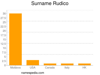 Surname Rudico