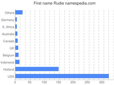 Vornamen Rudie