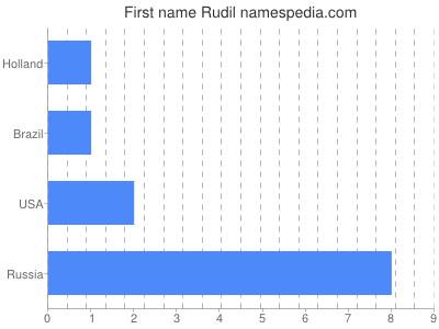 Given name Rudil