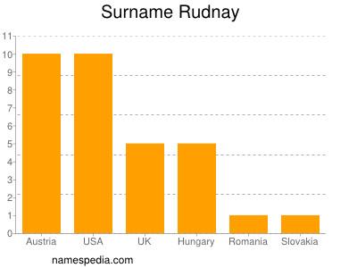 Surname Rudnay