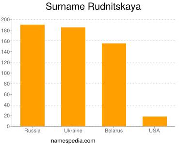 Surname Rudnitskaya