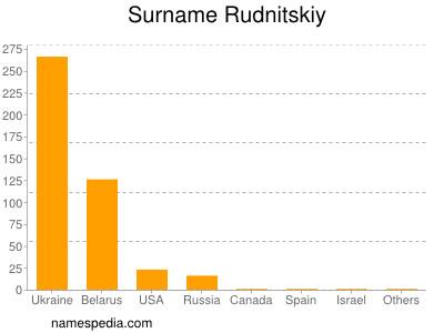 Surname Rudnitskiy