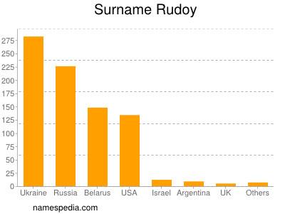 Surname Rudoy