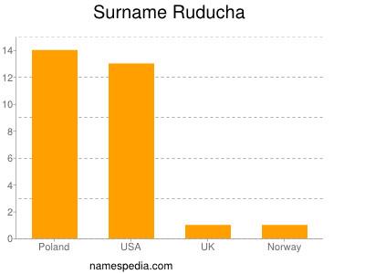 Surname Ruducha