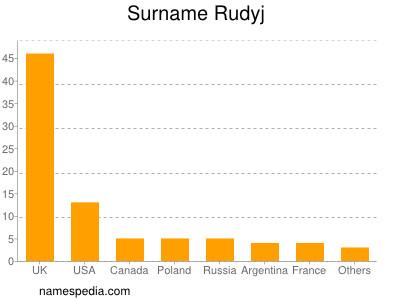 Surname Rudyj