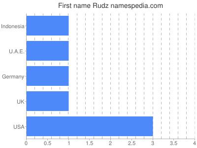 Given name Rudz