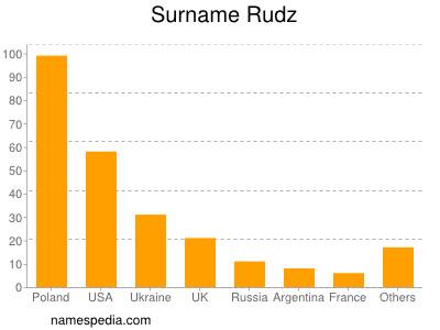 Surname Rudz