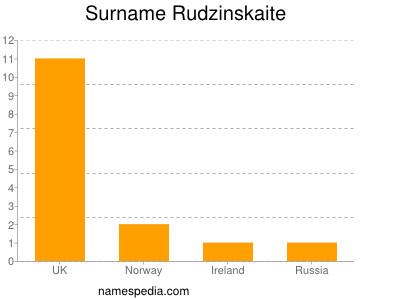 Surname Rudzinskaite