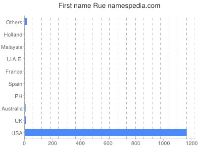 Given name Rue