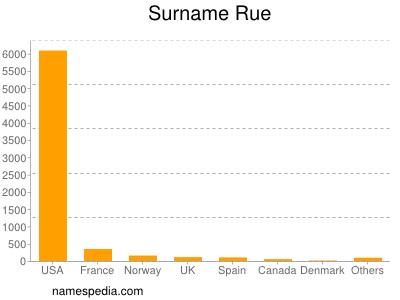 Surname Rue