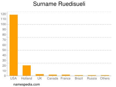Surname Ruedisueli
