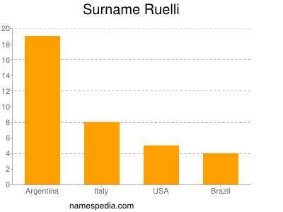 Surname Ruelli