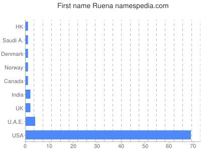 Given name Ruena