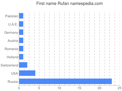 Given name Rufan