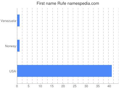 Given name Rufe