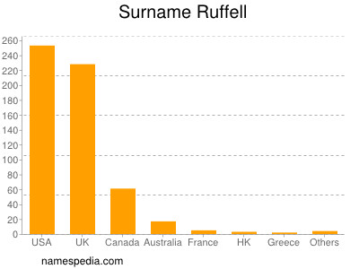 Surname Ruffell