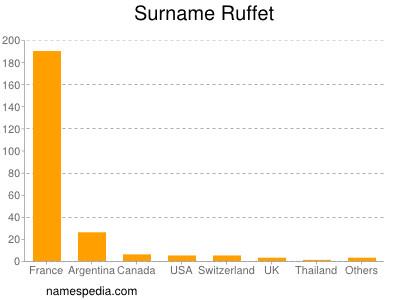 Surname Ruffet