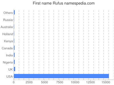 Given name Rufus