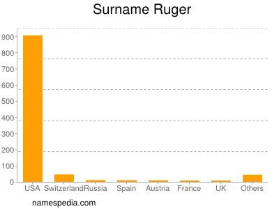 Surname Ruger