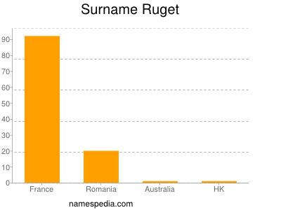 Surname Ruget