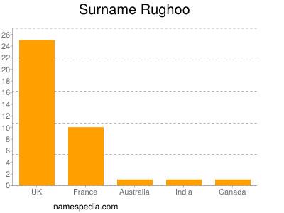 Surname Rughoo