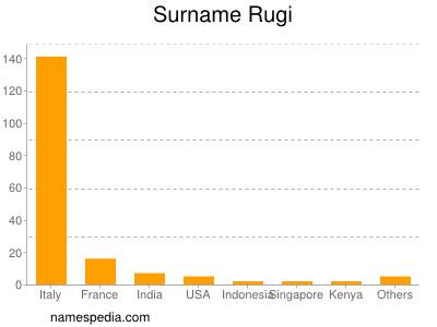 Surname Rugi