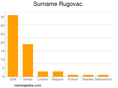 Surname Rugovac