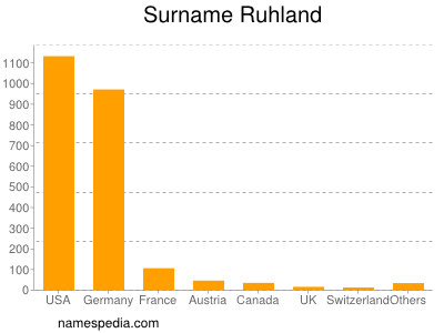 Surname Ruhland
