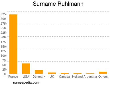 Surname Ruhlmann