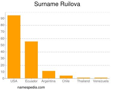 Surname Ruilova